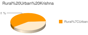 Krishna census population